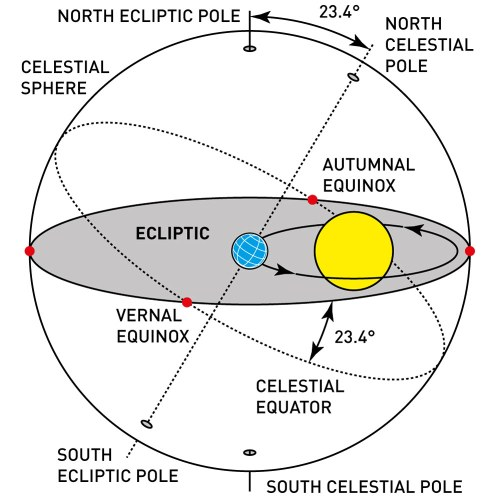 small resolution of earth declination and the celestial sphere