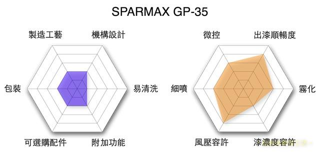 performance.gp-35