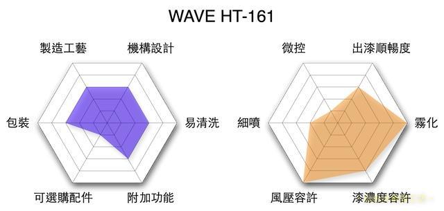 performance.ht-161