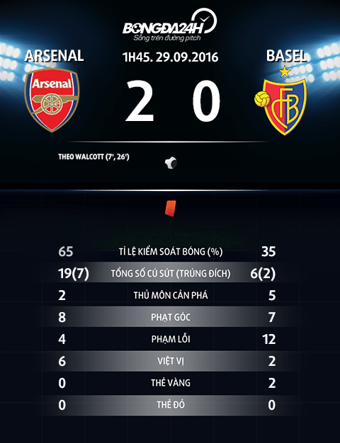 Du am Arsenal 2-0 Basel Goi ten bo tu huyen ao hinh anh goc