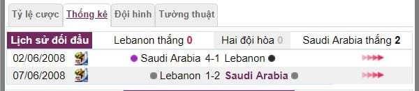 du doan ty le cuoc lebanon vs saudi arabia hinh anh 3