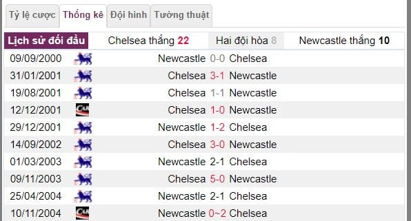 ty le keo chelsea vs newcastle hinh anh 4