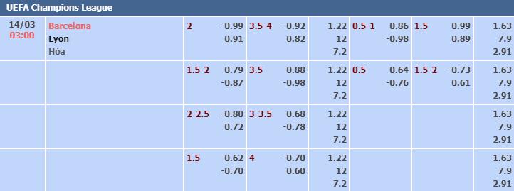Bảng tỷ lệ kèo nhà cái trận Barcelona vs Lyon