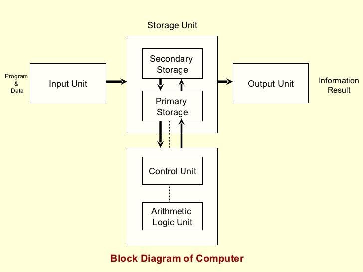 block diagram of digital computer or organization of computer