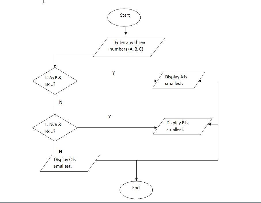 algorithm flowchart