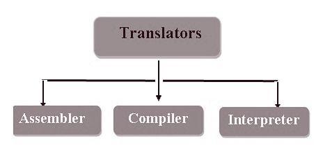 language translator types