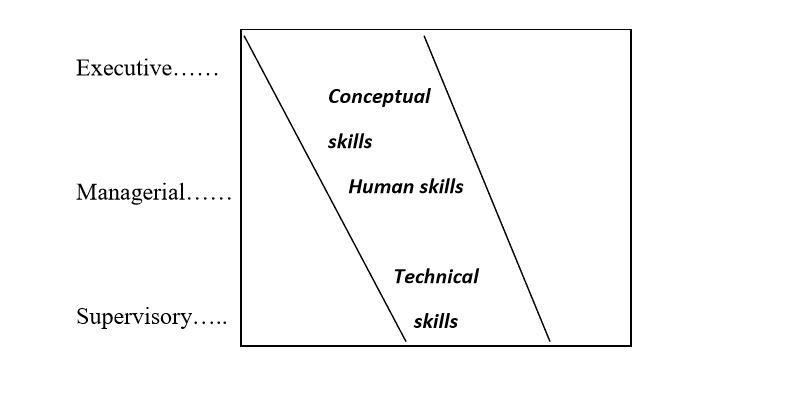 managerial skills diagram