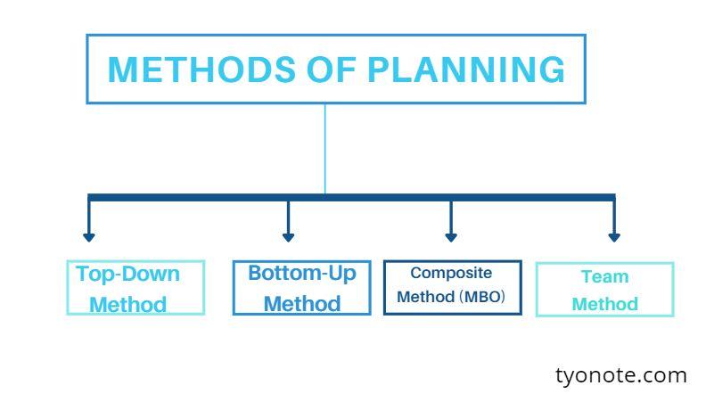 methods of planning chart