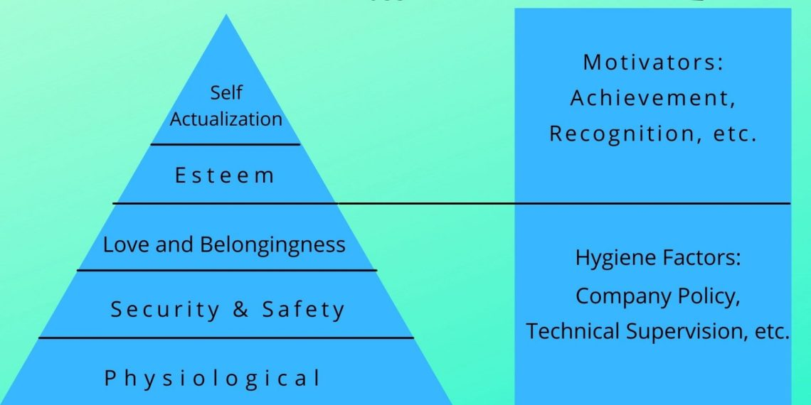 Maslow and Herzberg theory comparison