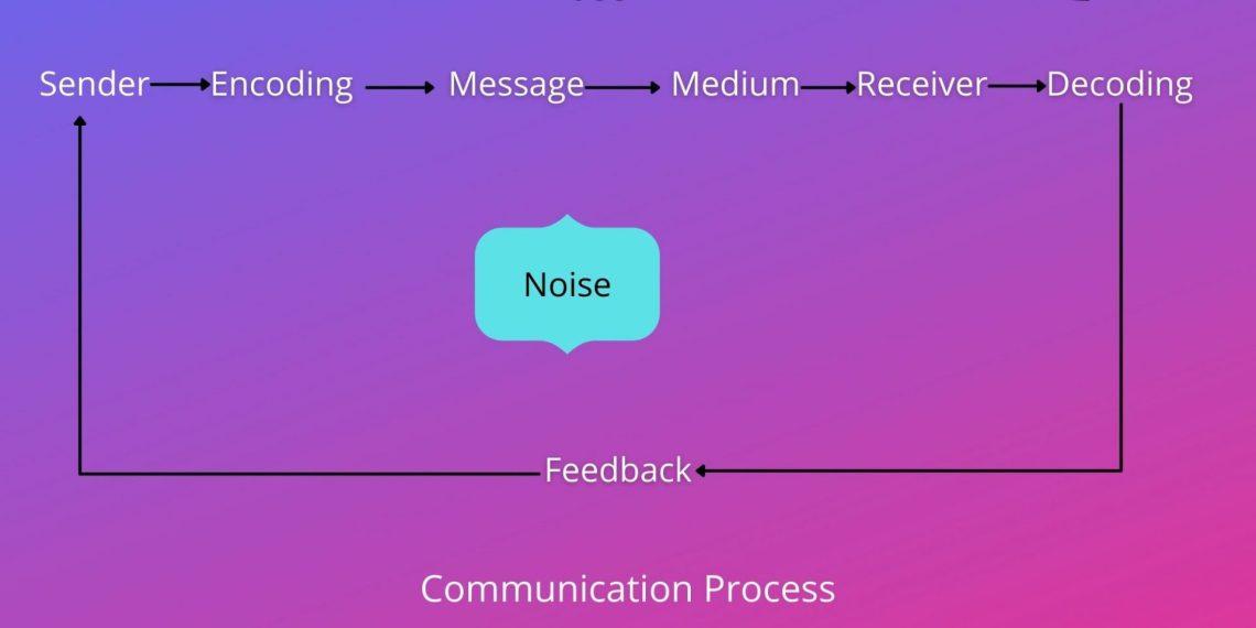 8 steps of communication process