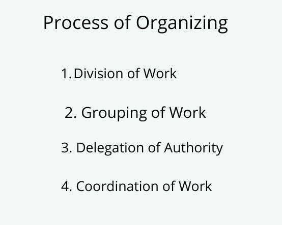 organizing process