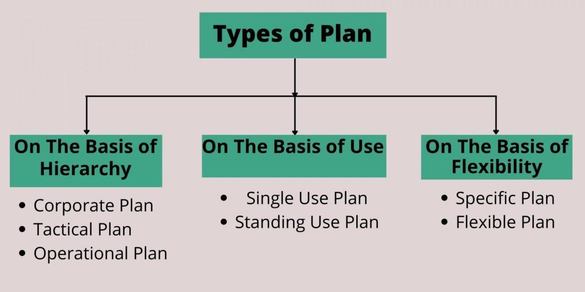 types of plan or planning types