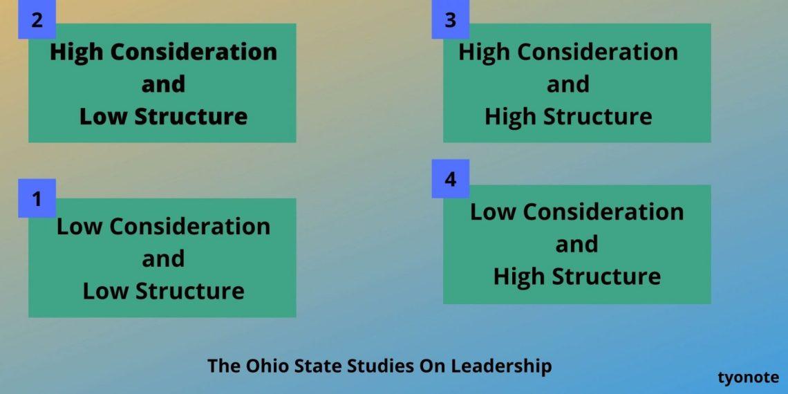 Ohio State Studies On Leadership