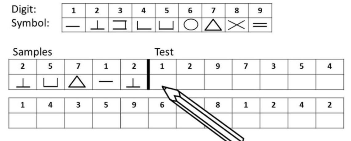 digit symbol coding