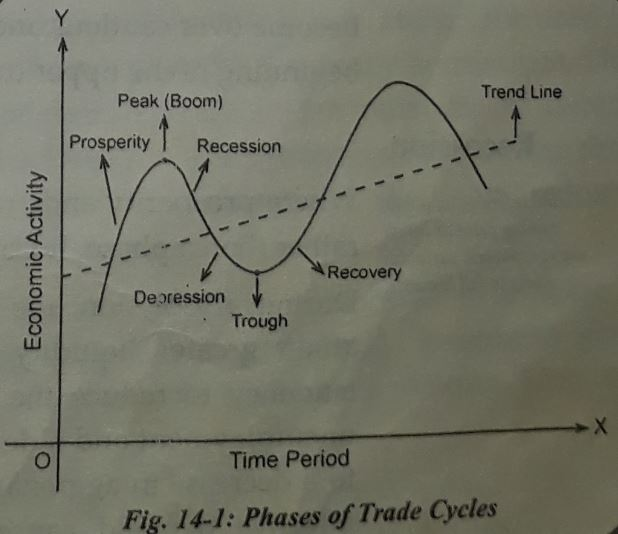 phases of business or trade cycle