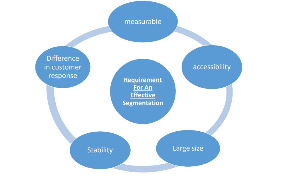 Requirements for an Effective Market Segmentation