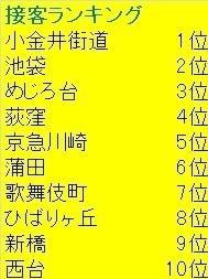 ラーメン二郎各店舗別接客ランキング.jpg