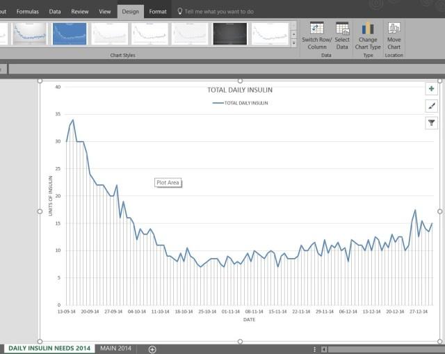 graphs, control, diabetes