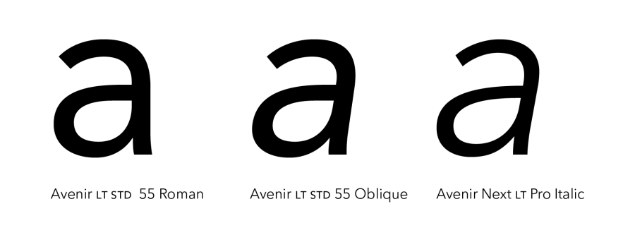 Difference between obliques and italics