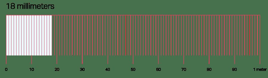 Measurements-Millimeters-Illustrated