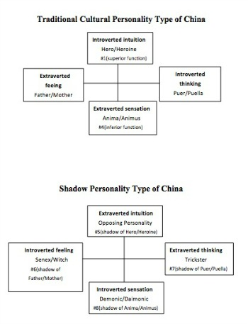 Traditional China type chart