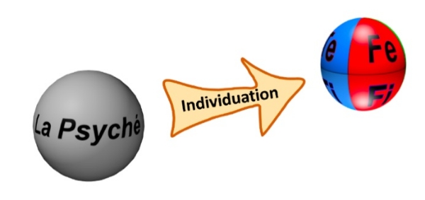 A Model for Individuation