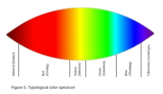 Figure 5. Typological color spectrum (2)