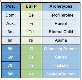 ESFP function archetypes according to the Beebe model.