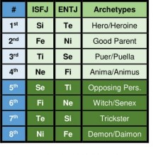 ISFJ ENTJ functions and archetypes according to the Beebe model