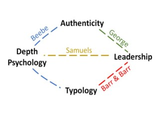 """""""Authenticity, typology, depth psychology, and leadership have been looked at separately and, sometimes, two or three have been related"""""""