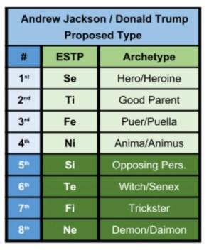 ESTP MBTI personality type function archetypes extraverted sensation introverted thinking