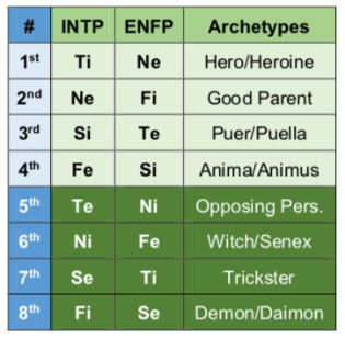 INTP and ENFP functions and archetypes personality type chart MBTI