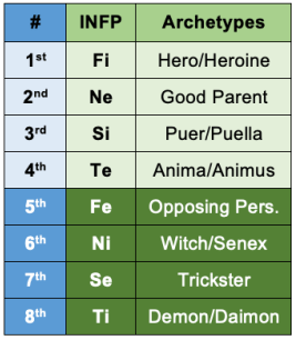 INFP functions and archetypes.