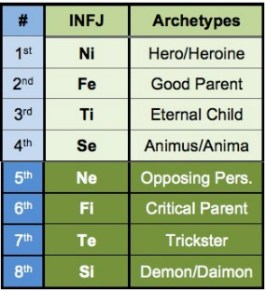 INFJ personality type functions archetypes introverted intuition extraverted feeling MBTI