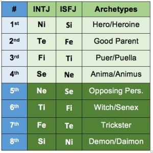 Military intelligence INTJ ISFJ Myers Briggs personality type functions Jung Introverted Thinking Feeling Judging
