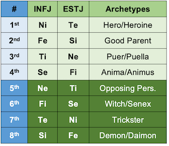 INFJ and ESTJ functions and archetypes according to the Beebe model.