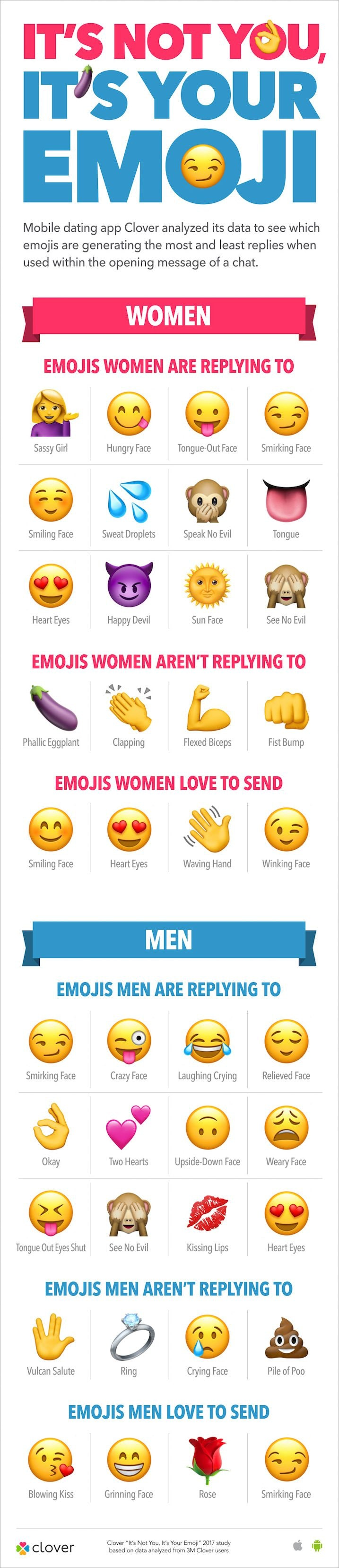 use these emojis in