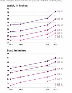 Sizing in the fashion industry has changed drastically since   chart shows also rh bustle