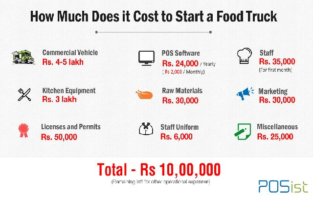 Food Truck Startup Costs