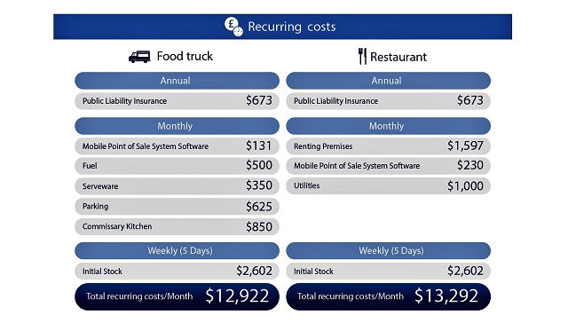 The Cost of Food Truck