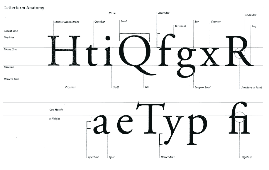 How to Design a Typeface…