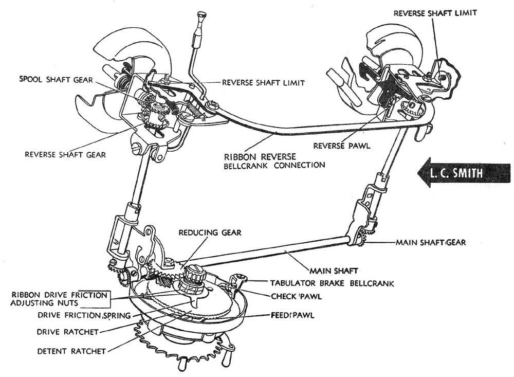 Ribbon Feed AMES OAMI Mechanical Training Manual