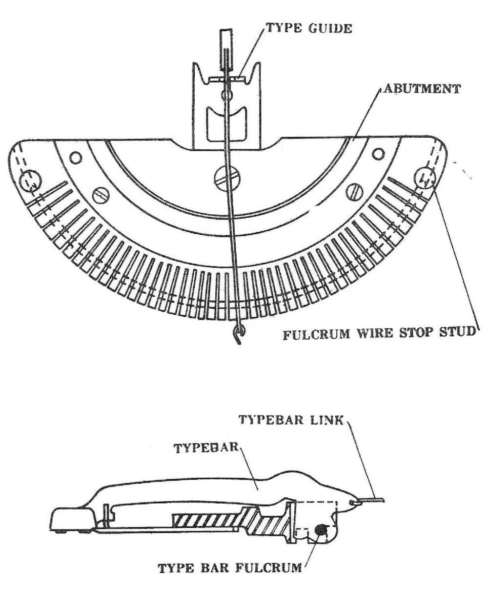 Volume Two: Underwood Portable Typewriters AMES OAMI
