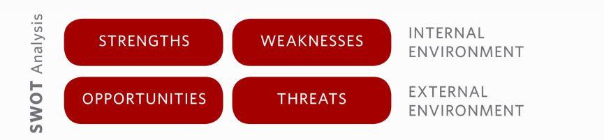 TYS Emerge SWOT Analysis,