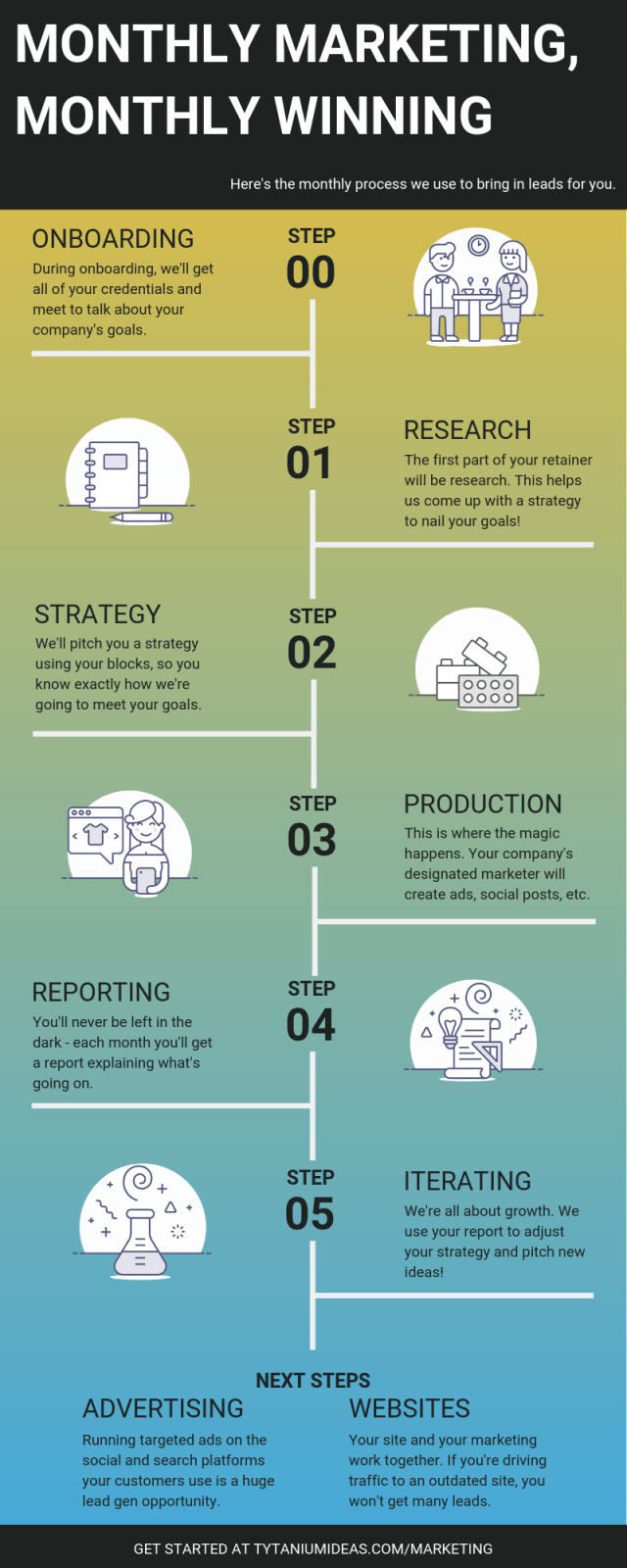 Infographic outlines the steps in Tytanium's digital marketing process; onboarding, research, strategy, production, reporting, and iterating!