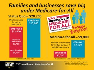 Families Will Save Money Under Medicare For All