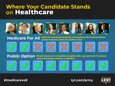 graphic showing where candidates stand on medicare for all