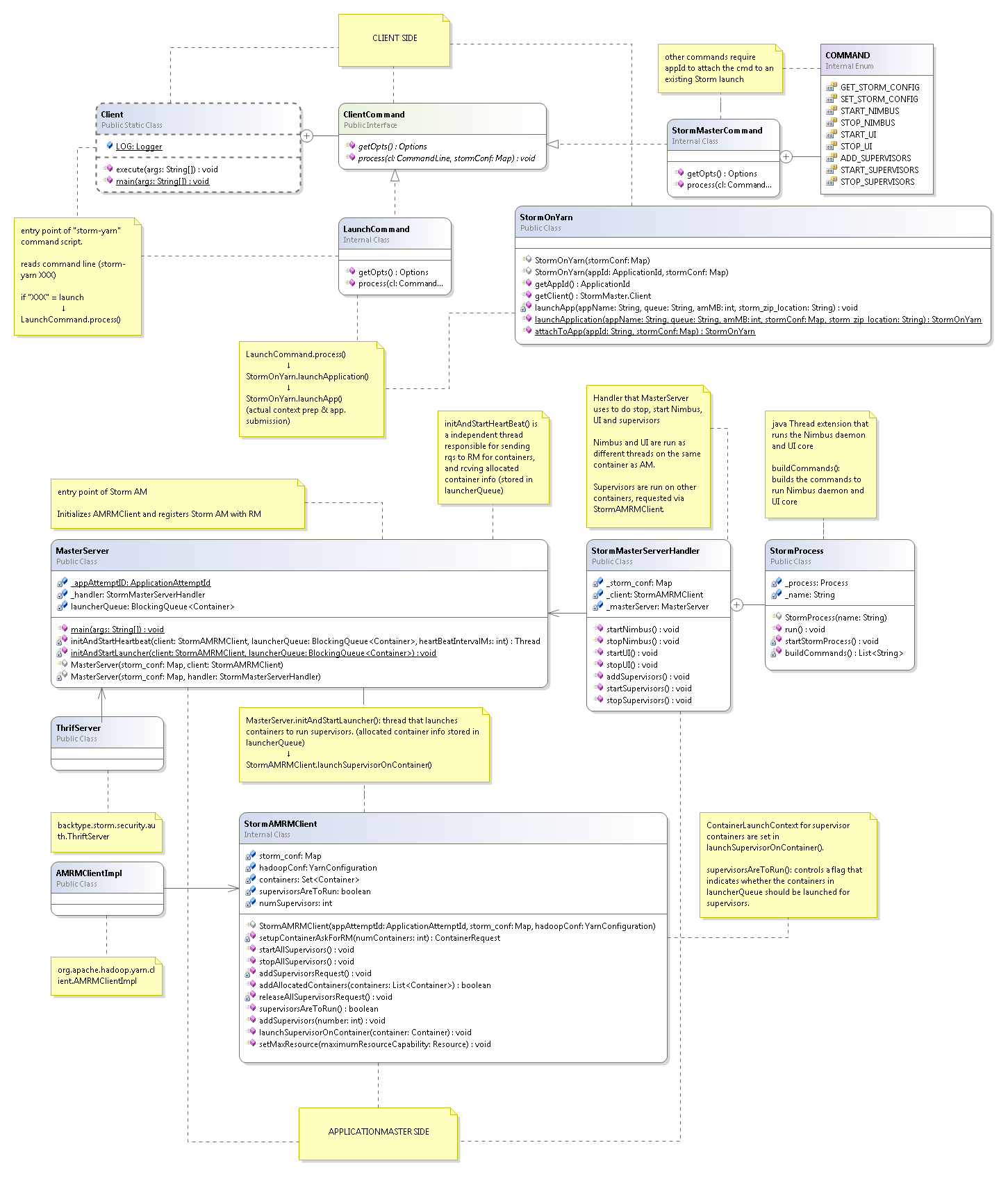 hight resolution of storm on yarn class diagram
