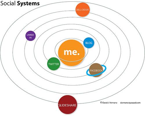 David_Armano_Social_Systems