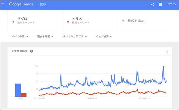 Googleトレンド 比較キーワード 検索結果
